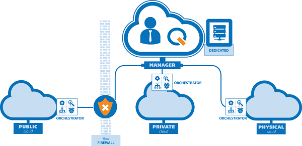 Build a Cloud Computing Infrastructure