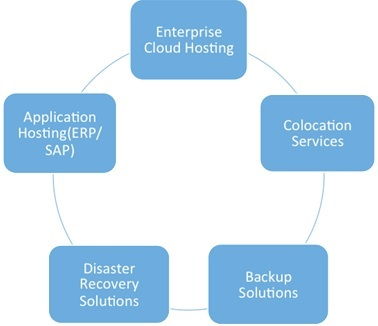 Data Center Solutions India