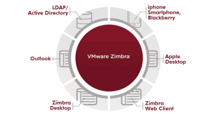 VMware Zimbra email Hosting Services