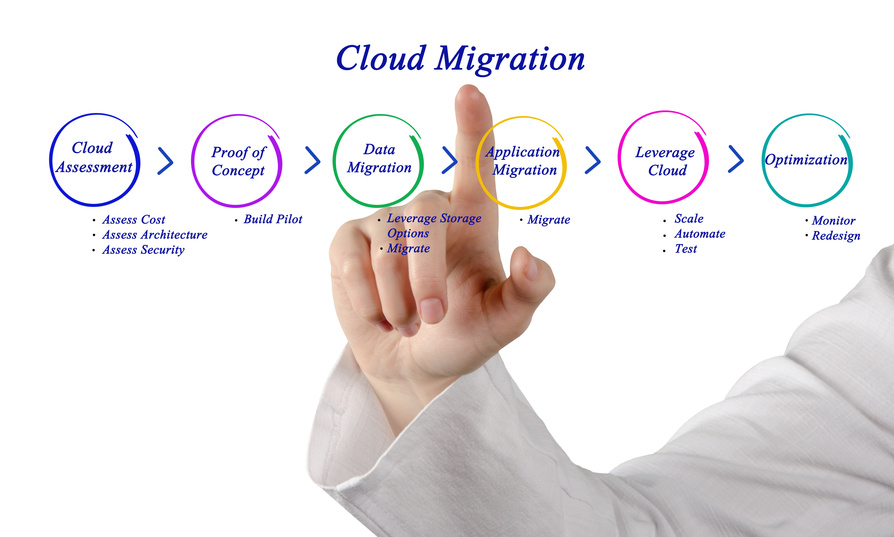 5-Step Guide To Migrate Your Applications To Cloud Services - i2k2 Blog
