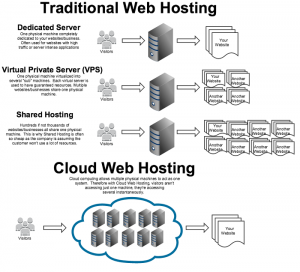 Comparison Between Cloud Web Hosting and Traditional Web Hosting