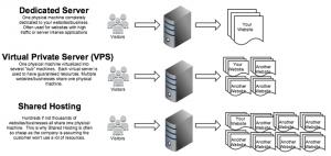 Traditional Web Hosting