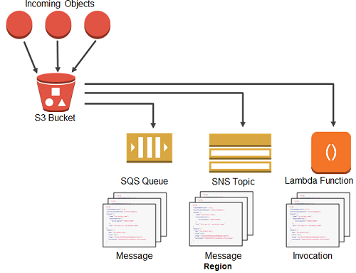 AWS S3 Buckets and Object Permissions
