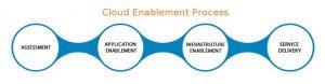 Cloud Enablement Services