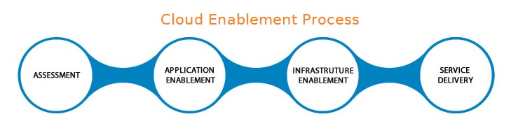 Cloud Enablement Services