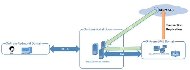 Migrate SQL Server Workloads