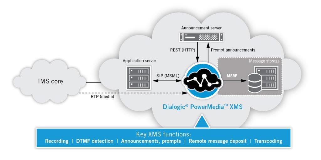 Dialogic PowerMedia XMS