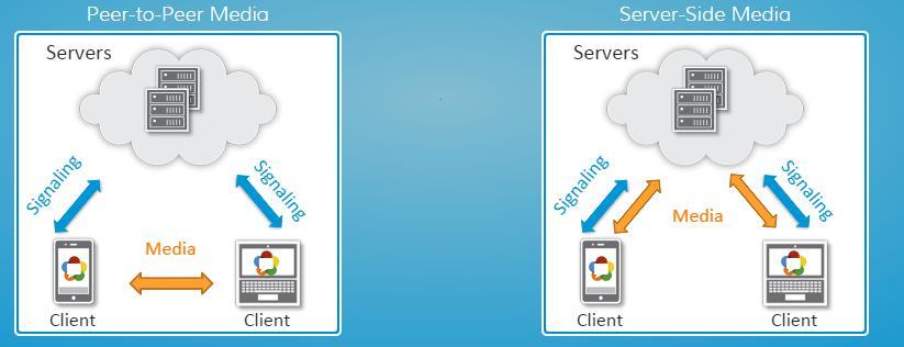 WebRTC Media Server
