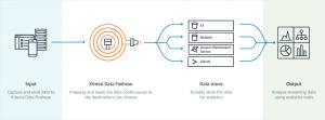 Amazon Kinesis Data Firehouse
