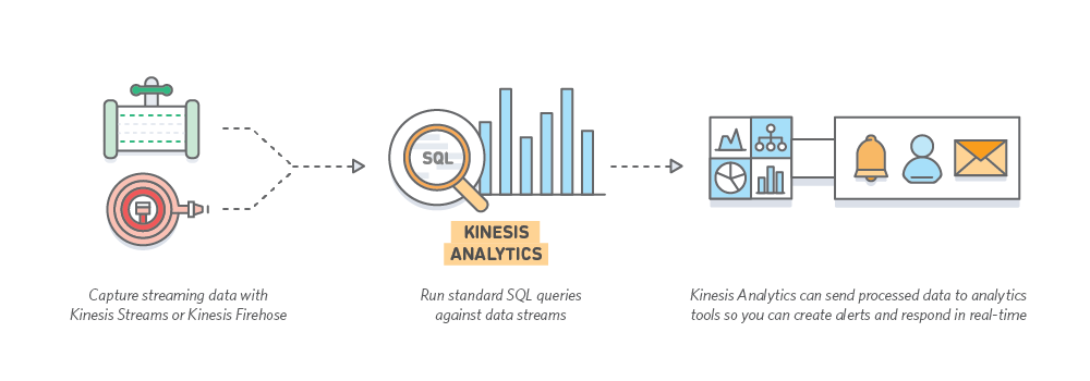 Kinesis Data Analytics