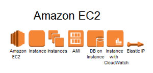 Amazon Elastic Cloud Compute (EC2)