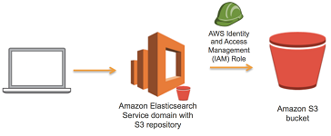 Amazon S3 (Simple Storage Service)