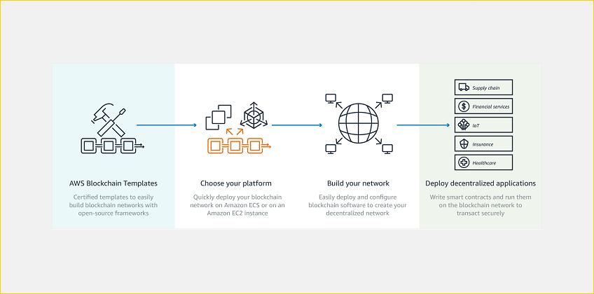 AWS Blockchain Templates