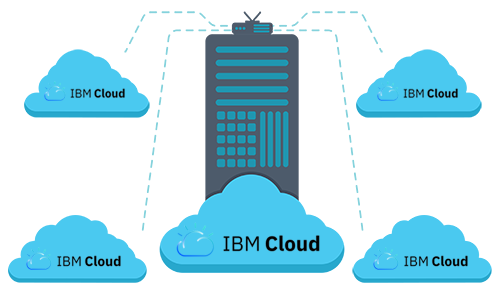 IBM Cloud Servers Storage