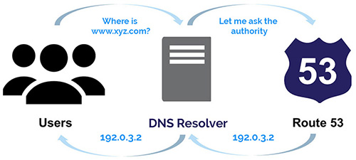 Smart DNS Management working