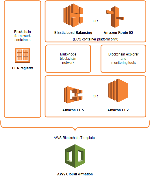 AWS Blockchain Templates