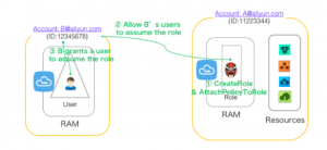 Alibaba Cloud Resource Access Management (RAM)