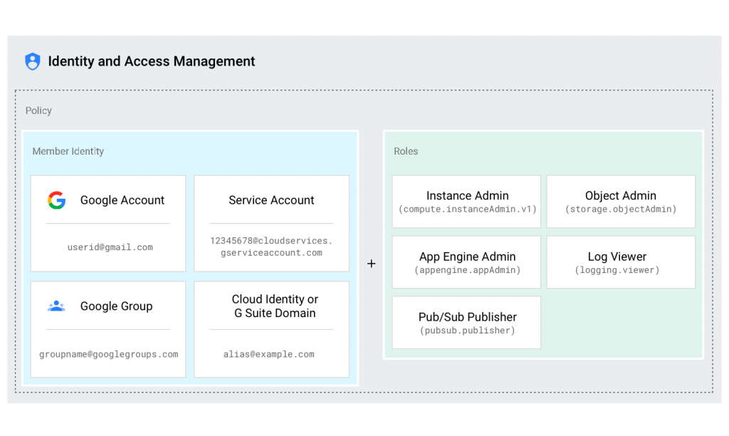 Google Cloud Identity and Access Management (Cloud IAM)