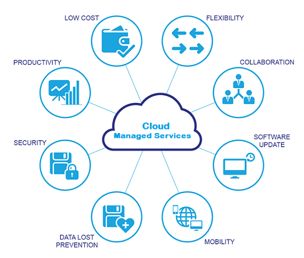 Cloud Managed Services for MSPs
