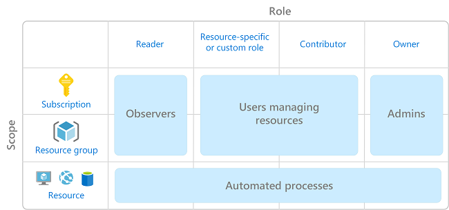 Microsoft Azure-Role-Based Access Control (RBAC)