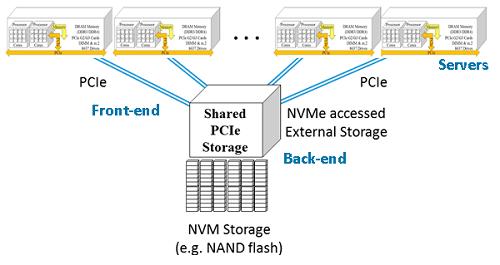 Non-Volatile Memory Express (NVMe)