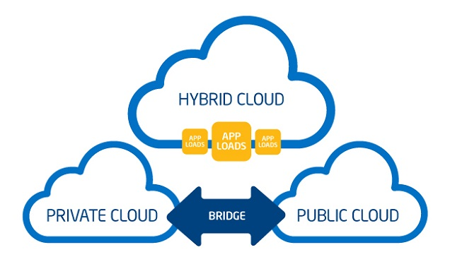 Hybrid Cloud Solutions in 2019