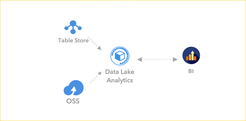 Data Lake Analytics by Alibaba Cloud