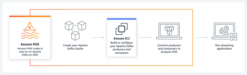 Amazon Launches Managed Kafka Services For Streaming Data - i2k2 Blog