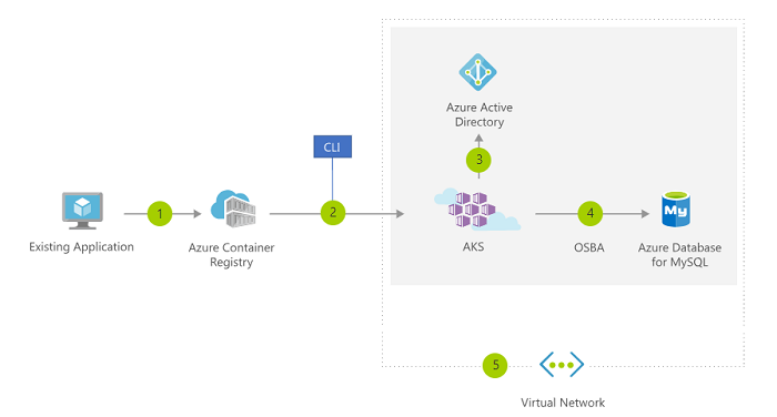 Migrating From Microsoft Azure Container Services (ACS)To Azure