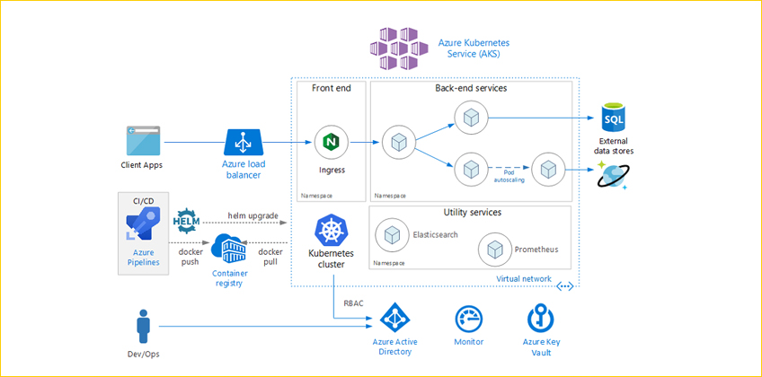 Migrate from Microsoft Azure Container Services (ACS) To Azure Kubernetes Services (AKS)