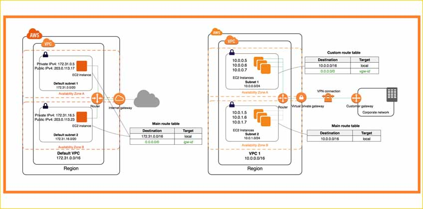 How to secure AWS Virtual Private Cloud