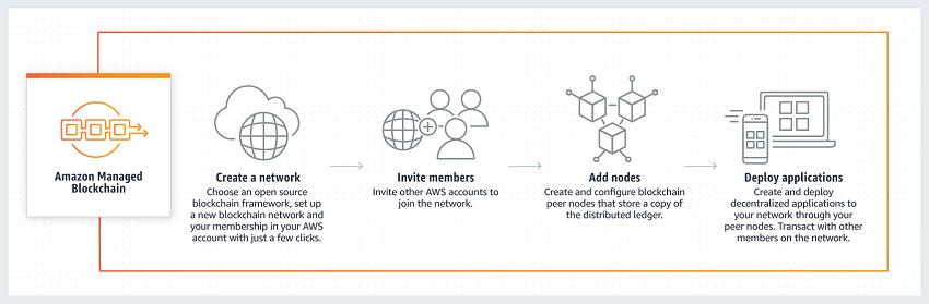Amazon Managed Blockchain Service
